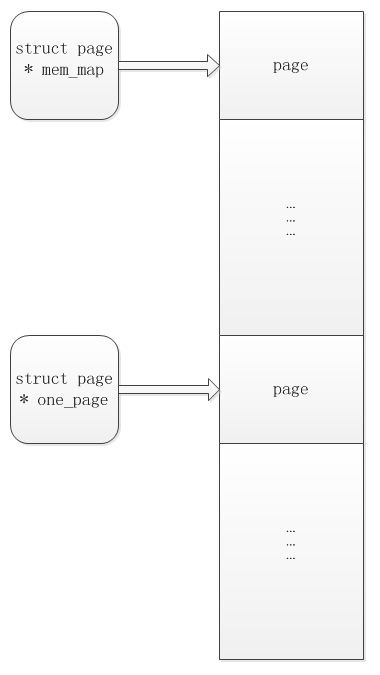 linux内核研究笔记(一)内存管理 – page介绍